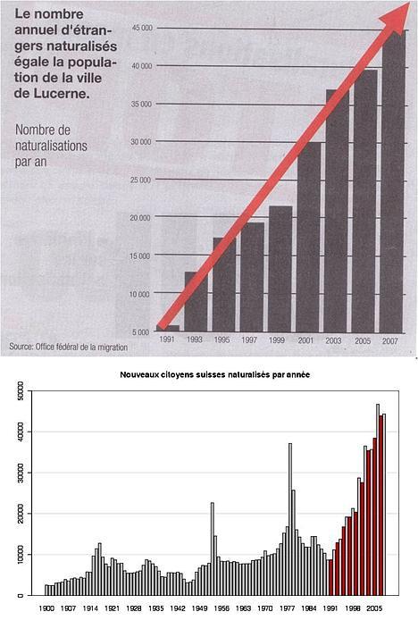 Graphique sur le nombre annuel d'étrangers naturalisés égale la population de la ville de Lucerne