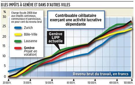Les impôts à Genève et dans d'autres villes