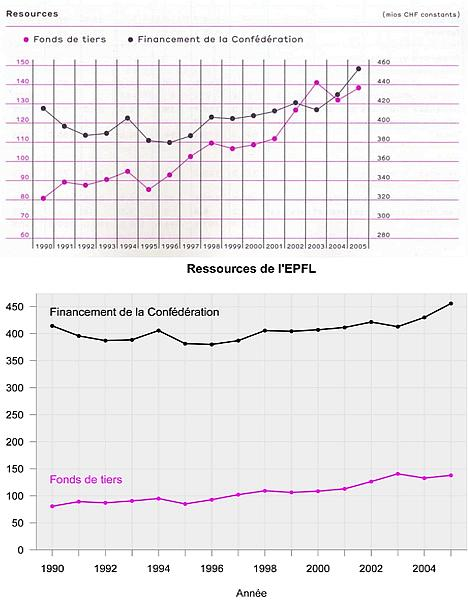 Graphique sur le financement de la Confédération par l'EFPL