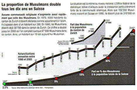 La proportion de Musulmans double tous les dix ans en Suisse