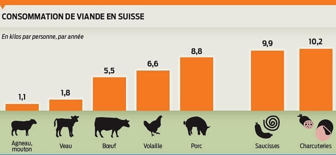 Les suisses mangent trop de viande ils mettent leur sant en p ril le temps - Temps de decongelation viande ...