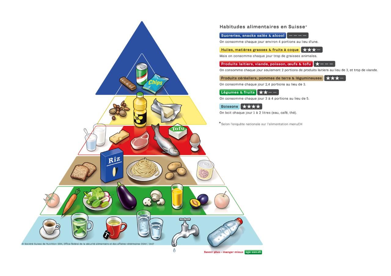 Trop copieux trop gras trop sucr s les repas suisses passent mal le temps - Quantite de viande par personne par jour ...